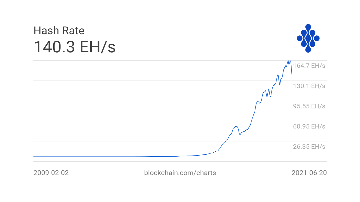 Hash rate in Bitcoin network